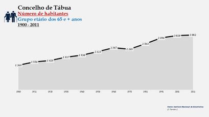 Tábua - Número de habitantes (65 e + anos) 1900-2011