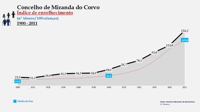Miranda do Corvo - Índice de envelhecimento 1900-2011