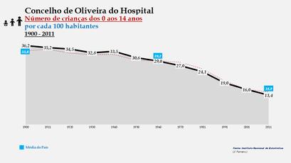 Oliveira do Hospital - Evolução da percentagem do grupo etário dos 0 aos 14 anos, entre 1900 e 2011