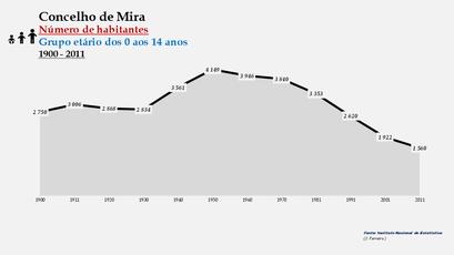 Mira - Número de habitantes (0-14 anos) 1900-2011