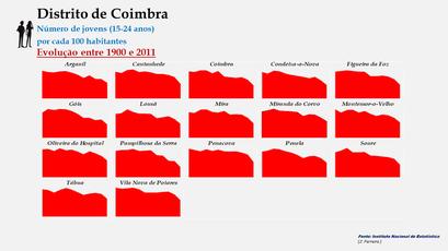 Distrito de Coimbra – Evolução do grupo etário dos 15 aos 24 anos