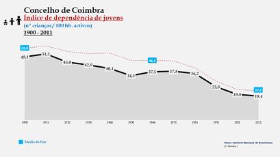Coimbra - Índice de dependência de jovens 1900-2011