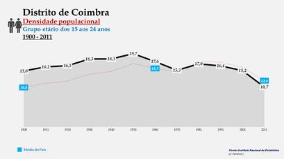 Distrito de Coimbra - Densidade populacional (15-24 anos)