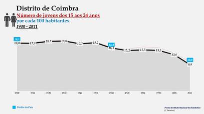 Distrito de Coimbra - Evolução do grupo etário dos 15 aos 24 anos