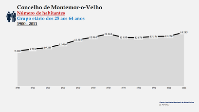 Montemor-o-Velho - Número de habitantes (25-64 anos) 1900-2011