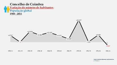 Coimbra - Variação do número de habitantes (global) 1900-2011