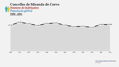 Miranda do Corvo - Número de habitantes (global) 1900-2011