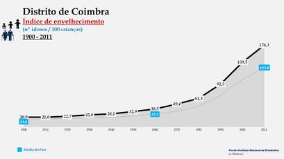 Distrito de Coimbra - Evolução do índice de envelhecimento