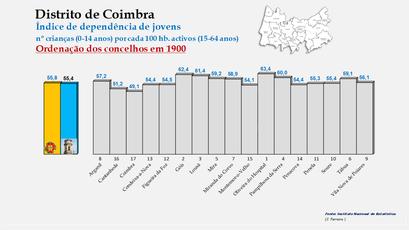 Distrito de Coimbra – Índice de dependência de jovens 1900