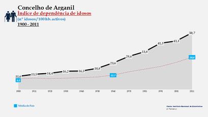 Arganil - Índice de dependência de idosos 1900-2011