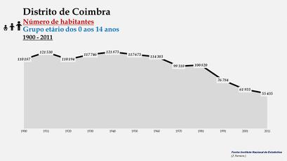 Distrito de Coimbra - Número de habitantes (0-14 anos)