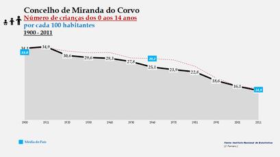 Miranda do Corvo - Evolução da percentagem do grupo etário dos 0 aos 14 anos, entre 1900 e 2011
