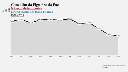 Figueira da Foz - Número de habitantes (0-14 anos) 1900-2011