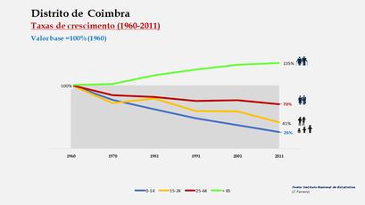 Distrito de Coimbra - Crescimento da população no período de 1960 a 2011