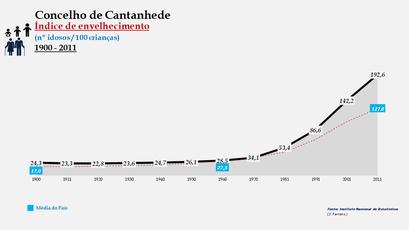 Cantanhede - Índice de envelhecimento 1900-2011