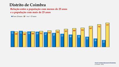 Distrito de Coimbra - Evolução comparada da população com menos e mais de 25 anos