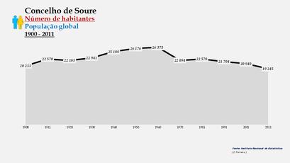 Soure - Número de habitantes (global) 1900-2011