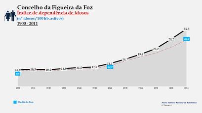 Figueira da Foz - Índice de dependência de idosos 1900-2011