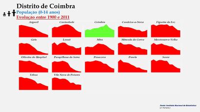 Distrito de Coimbra - Evolução do número de habitantes dos concelhos entre 1900 e 2011 (0-14 anos)