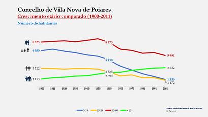Vila Nova de Poiares - Distribuição da população por grupos etários (comparada) 1900-2011