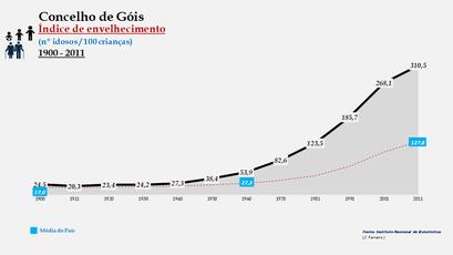Góis - Índice de envelhecimento 1900-2011