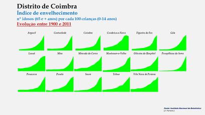 Distrito de Coimbra – Índice de envelhecimento 1900-2011