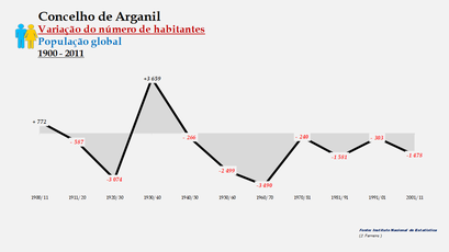 Arganil - Variação do número de habitantes (global) 1900-2011