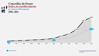 Soure  - Índice de envelhecimento 1900-2011