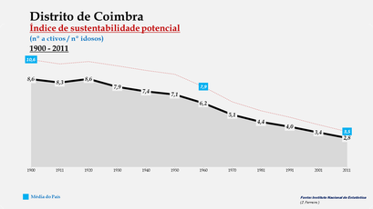 Distrito de Coimbra - Evolução do índice de sustentabilidade potencial