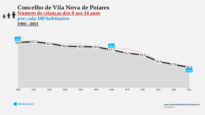 Vila Nova de Poiares - Evolução da percentagem do grupo etário dos 0 aos 14 anos, entre 1900 e 2011