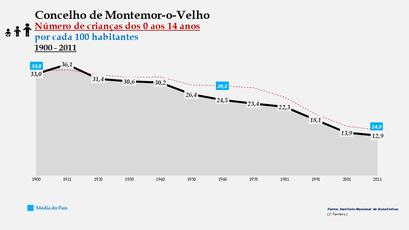 Montemor-o-Velho - Evolução da percentagem do grupo etário dos 0 aos 14 anos, entre 1900 e 2011