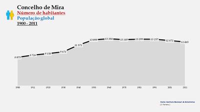 Mira - Número de habitantes (global) 1900-2011