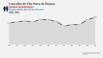 Vila Nova de Poiares - Número de habitantes (25-64 anos) 1900-2011