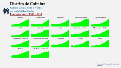 Distrito de Coimbra – Evolução do grupo etário dos 65 e + anos