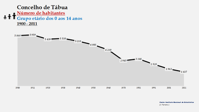 Tábua - Número de habitantes (0-14 anos) 1900-2011
