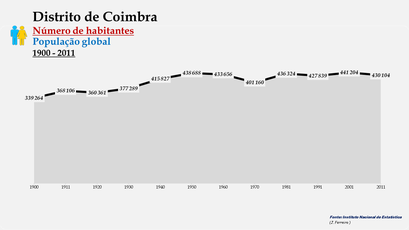 Distrito de Coimbra - Número de habitantes (global)