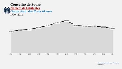 Soure - Número de habitantes (25-64 anos) 1900-2011