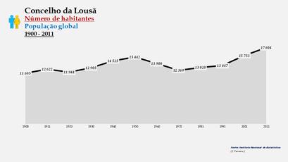 Lousã - Número de habitantes (global) 1900-2011