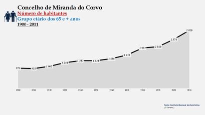 Miranda do Corvo - Número de habitantes (65 e + anos) 1900-2011