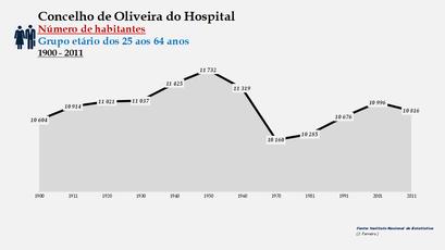 Oliveira do Hospital - Número de habitantes (25-64 anos) 1900-2011