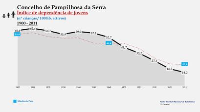 Pampilhosa da Serra - Índice de dependência de jovens 1900-2011