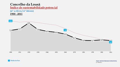 Lousã - Índice de sustentabilidade potencial 1900-2011
