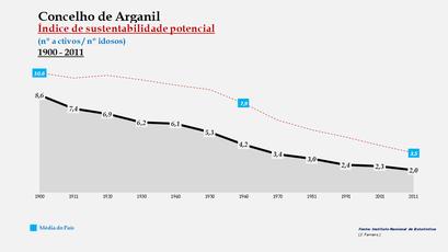 Arganil - Índice de sustentabilidade potencial 1900-2011
