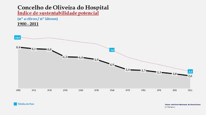 Oliveira do Hospital - Índice de sustentabilidade potencial 1900-2011