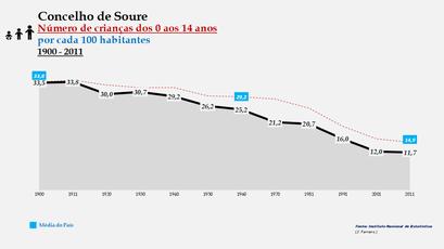 Soure - Evolução da percentagem do grupo etário dos 0 aos 14 anos, entre 1900 e 2011