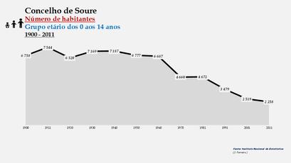 Soure - Número de habitantes (0-14 anos) 1900-2011