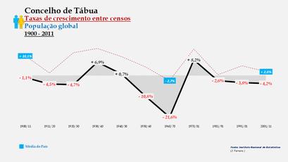 Tábua – Taxa de crescimento populacional entre censos (global) 1900-2011