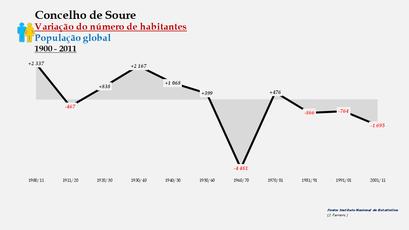 Soure - Variação do número de habitantes (global) 1900-2011