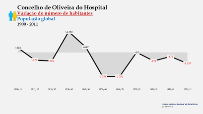 Oliveira do Hospital - Variação do número de habitantes (global) 1900-2011