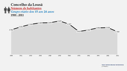 Lousã - Número de habitantes (15-24 anos) 1900-2011